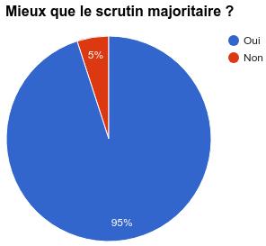 Graphe scrutin majoritaire
